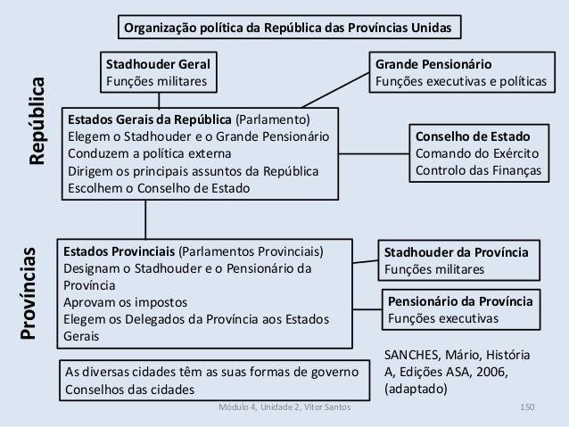 Módulo 4, Unidade 2, Vítor Santos 150 Stadhouder Geral Funções militares Grande Pensionário Funções executivas e políticas...
