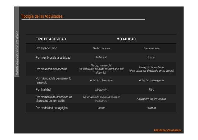 DIPLOMADO GERENCIA DEL MARKETING  PRESENTACIÓN GENERAL  NOMBRE DE ASIGNATURA EN MAYUSCULA  Tipoligía de las Actividades  T...