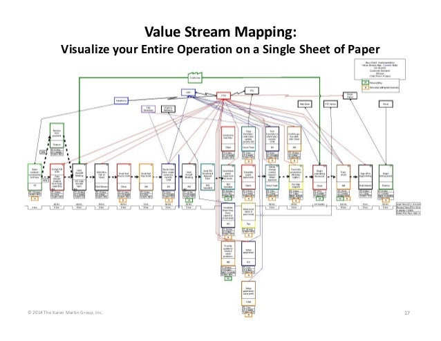 ValueStreamMapping: VisualizeyourEntireOperationonaSingleSheetofPaper  ©2014TheKarenMartinGroup,Inc.  17