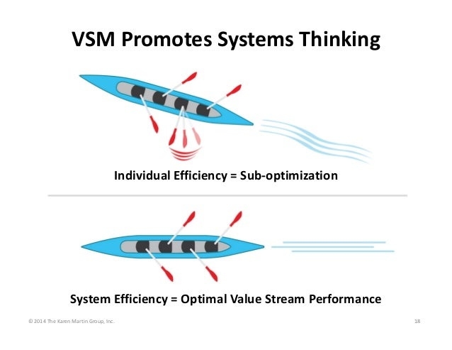 VSM Promotes Systems Thinking  Individual Efficiency = Sub‐optimization  System Efficiency = Optimal Value Stream Performa...