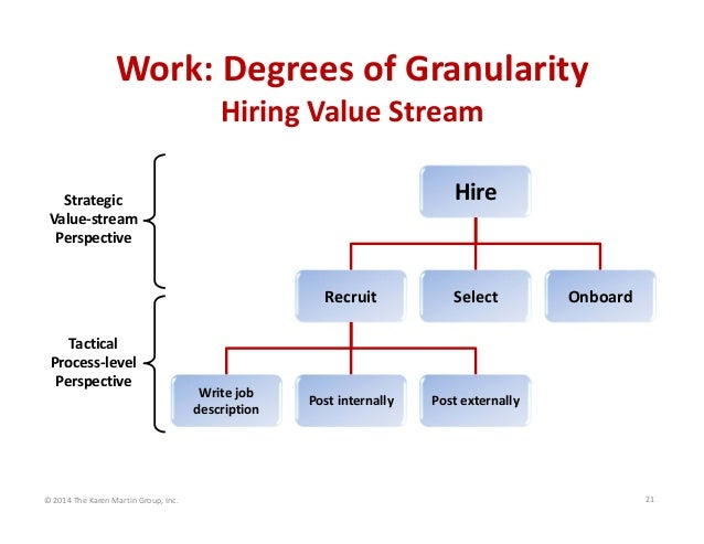 Work: Degrees of Granularity Hiring Value Stream Hire  Strategic Value‐stream  Perspective  Recruit Tactical Process‐level...