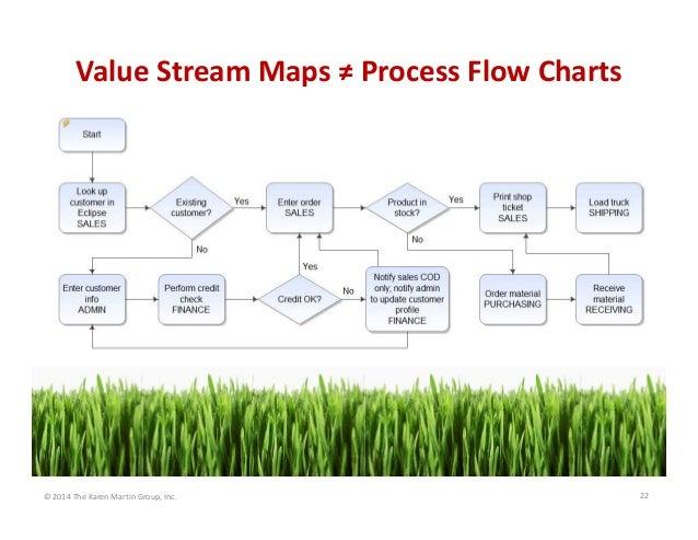 Value Stream Maps ≠ Process Flow Charts  © 2014 The Karen Martin Group, Inc.  22