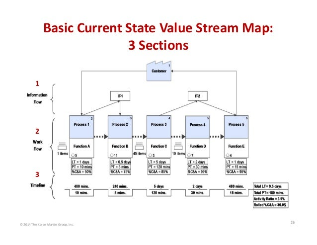 Basic Current State Value Stream Map:  3 Sections 1  2  3  © 2014 The Karen Martin Group, Inc.  26