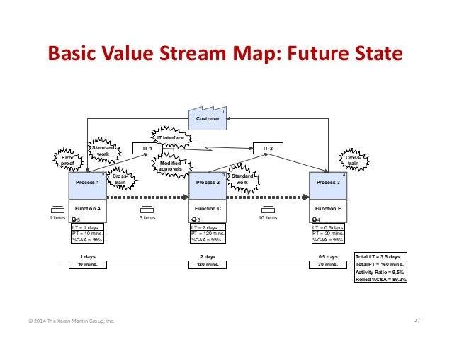 BasicValueStreamMap:FutureState 1  Customer  IT interface Standard work  Error proof  IT-1  Crosstrain  Modified appr...