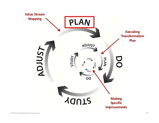 Value Stream  Mapping  Executing  Transformation  Plan  Making  Specific   Improvements © 2014 The Karen Martin Group, Inc...