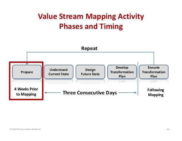ValueStreamMappingActivity PhasesandTiming Repeat  Prepare  4WeeksPrior toMapping  ©2013TheKarenMartinGroup,...