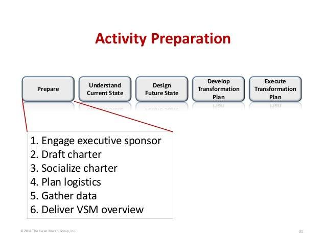 ActivityPreparation Prepare  Understand CurrentState  Design FutureState  Develop Transformation Plan  Execute Tran...