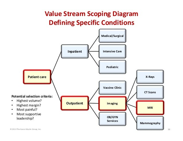 Value Stream Scoping Diagram Defining Specific Conditions Medical/Surgical  Inpatient  Intensive Care  Pediatric  Patient ...