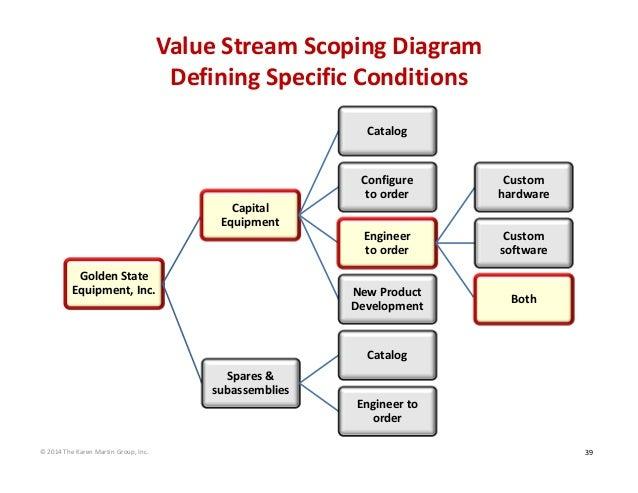 ValueStreamScopingDiagram DefiningSpecificConditions Catalog  Configure toorder  Custom hardware  Engine...