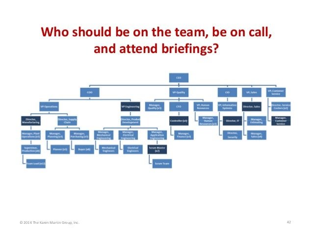 Whoshouldbeontheteam,beoncall, andattendbriefings?  ©2014TheKarenMartinGroup,Inc.  42