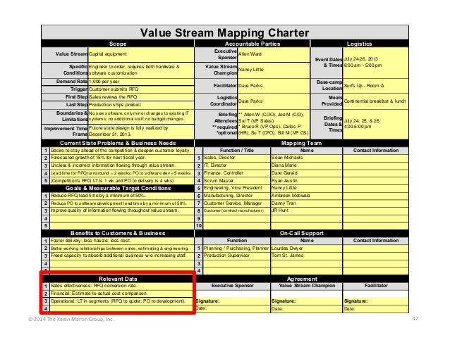 Value Stream Mapping Charter Scope  Accountable Parties  Logistics  Executive Allen Ward Sponsor  Value Stream Capital equ...