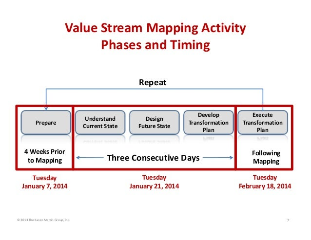 Value Stream Mapping Charter Scope