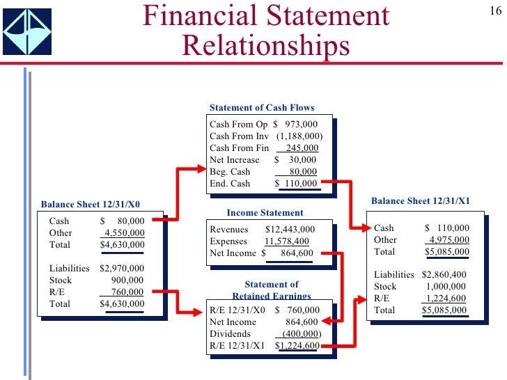 how to use cash flwo statement to balance balance sheet