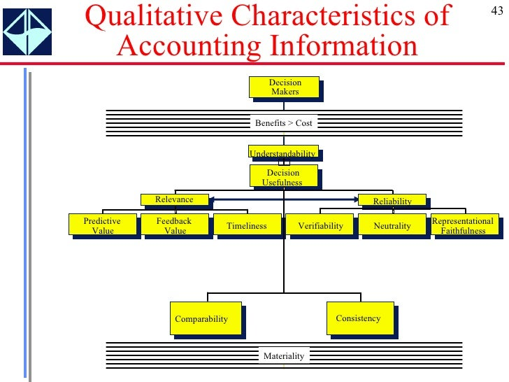 evaluating the qualitative characteristics of accounting Qualitative characteristics of accounting information qualitative characteristics are the attributes that make the information provided in financial statements useful to users the four principal qualitative characteristics are understandability, relevance, reliability and.