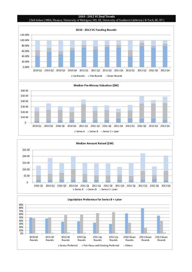 2010 - 2012 VC Deal Trends | Deb Sahoo | MBA, Finance, University of Michigan | MS, EE, University of Southern California ...