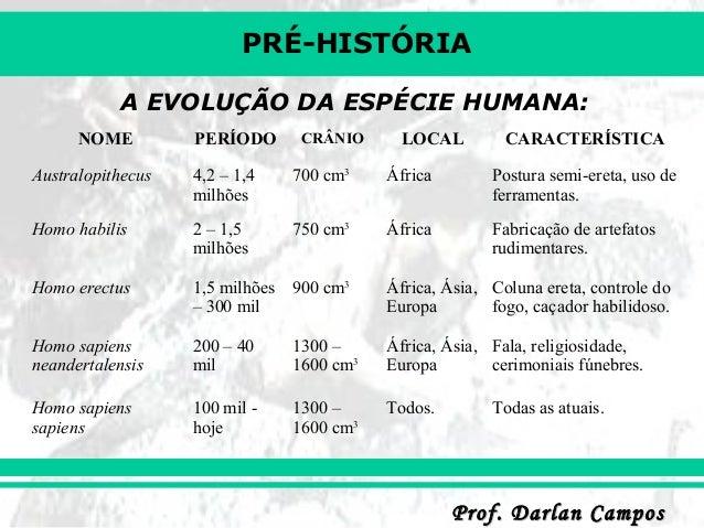 PRÉ-HISTÓRIA Prof. Darlan CamposProf. Darlan Campos A EVOLUÇÃO DA ESPÉCIE HUMANA: NOME PERÍODO CRÂNIO LOCAL CARACTERÍSTICA...