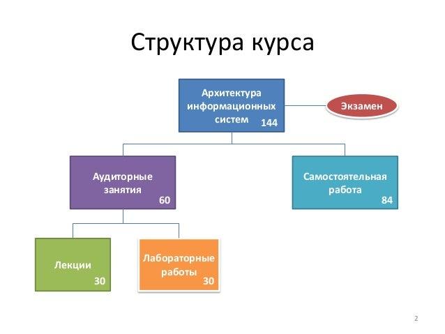 Архитектурные решения информационных систем. Учебник. Владислав.