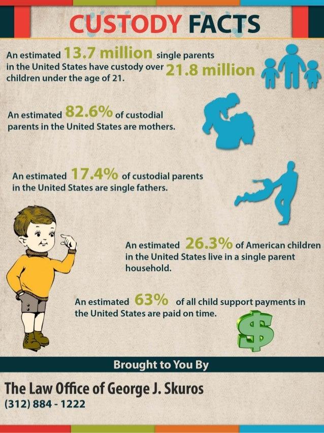 Infographic: Facts on Child Custody