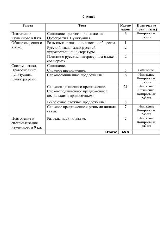 Тест по русскому по теме синтаксис и пунктуация 9 класс