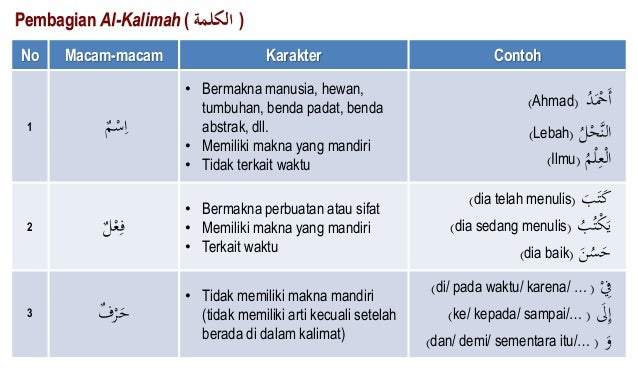 Arabic Edu Activity Pembagian Kalimat Dalam Bahasa Arab