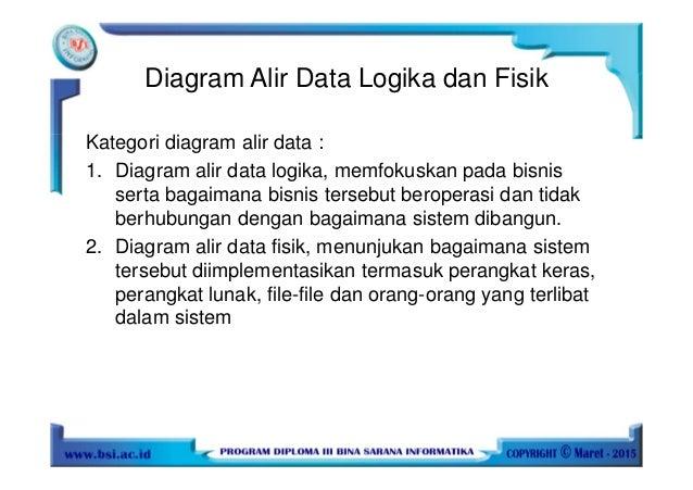 Analisa dan perancangan sistem informasi diagram alir data logika dan fisik ccuart Choice Image
