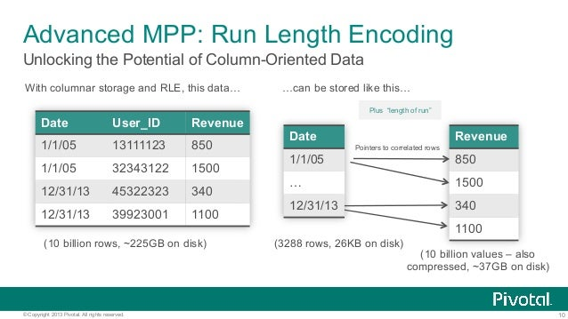10© Copyright 2013 Pivotal. All rights reserved. Unlocking the Potential of Column-Oriented Data Advanced MPP: Run Length ...