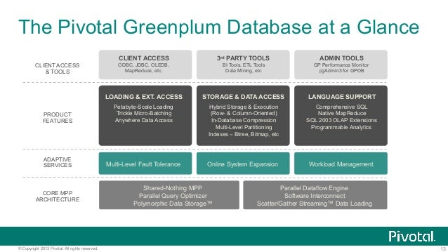 13© Copyright 2013 Pivotal. All rights reserved. The Pivotal Greenplum Database at a Glance PRODUCT FEATURES CLIENT ACCESS...
