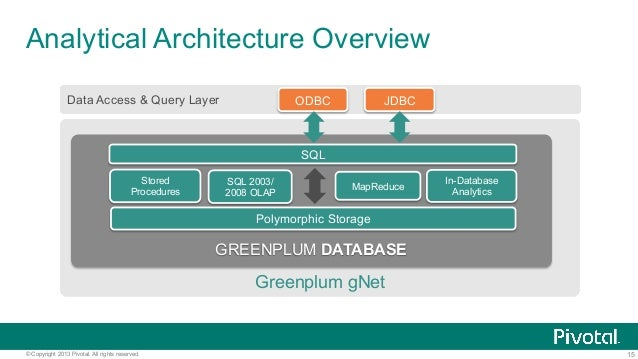 15© Copyright 2013 Pivotal. All rights reserved. Analytical Architecture Overview Greenplum gNet Data Access & Query Layer...