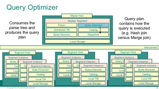 26© Copyright 2013 Pivotal. All rights reserved. Query Optimizer Local Storage Master Segment CatalogDistributed TM Interc...