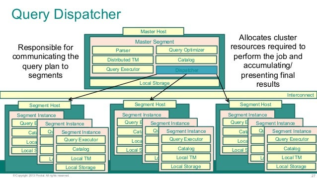 27© Copyright 2013 Pivotal. All rights reserved. Query Dispatcher Local Storage Master Segment CatalogDistributed TM Inter...