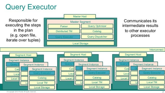28© Copyright 2013 Pivotal. All rights reserved. Query Executor Local Storage Master Segment CatalogDistributed TM Interco...