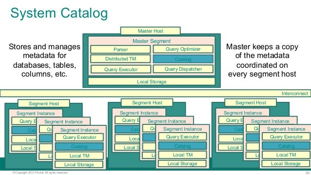 30© Copyright 2013 Pivotal. All rights reserved. System Catalog Local Storage Master Segment Query Executor Distributed TM...