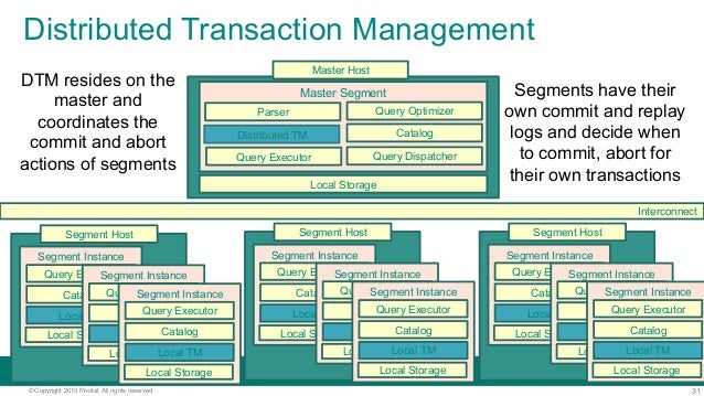 31© Copyright 2013 Pivotal. All rights reserved. Distributed Transaction Management Local Storage Master Segment Query Exe...