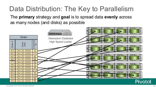 38© Copyright 2013 Pivotal. All rights reserved. Data Distribution: The Key to Parallelism The primary strategy and goal i...