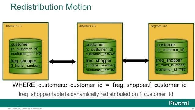 43© Copyright 2013 Pivotal. All rights reserved. Redistribution Motion WHERE customer.c_customer_id = freg_shopper.f_custo...