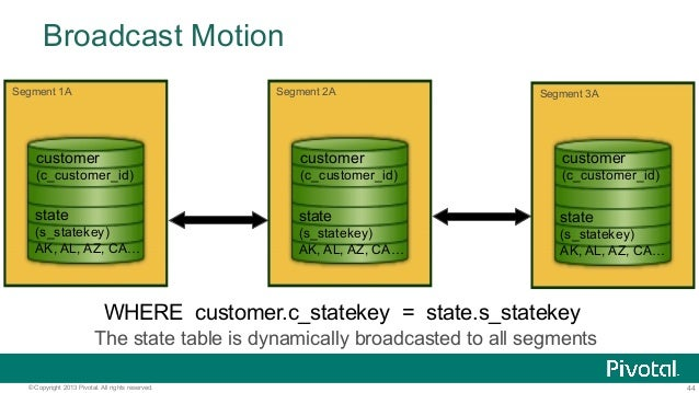 44© Copyright 2013 Pivotal. All rights reserved. Broadcast Motion WHERE customer.c_statekey = state.s_statekey The state t...