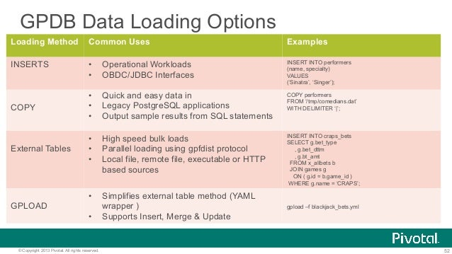 52© Copyright 2013 Pivotal. All rights reserved. GPDB Data Loading Options Loading Method Common Uses Examples INSERTS • ...