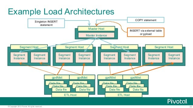 53© Copyright 2013 Pivotal. All rights reserved. Example Load Architectures Master Host Segment Host Segment Host Segment ...