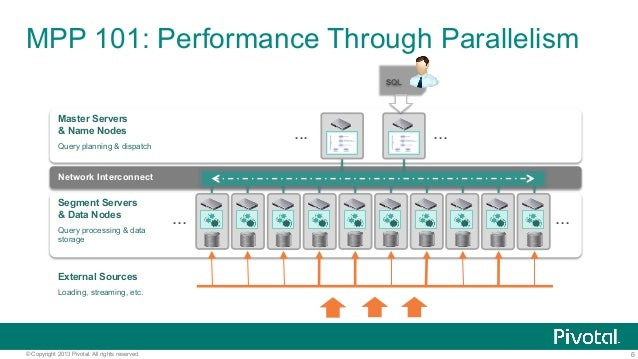6© Copyright 2013 Pivotal. All rights reserved. MPP 101: Performance Through Parallelism Network Interconnect ... ... .......