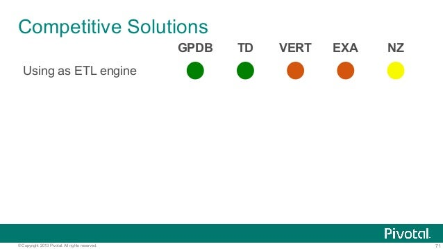 71© Copyright 2013 Pivotal. All rights reserved. Competitive Solutions GPDB TD VERT EXA NZ Using as ETL engine