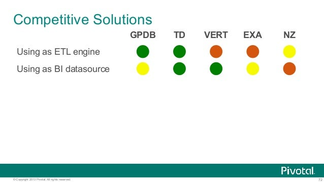 72© Copyright 2013 Pivotal. All rights reserved. Competitive Solutions GPDB TD VERT EXA NZ Using as ETL engine Using as BI...