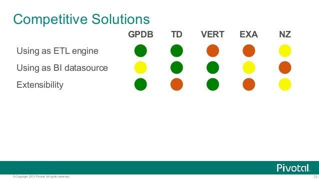 73© Copyright 2013 Pivotal. All rights reserved. Competitive Solutions GPDB TD VERT EXA NZ Using as ETL engine Using as BI...