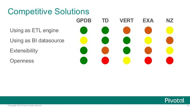 74© Copyright 2013 Pivotal. All rights reserved. Competitive Solutions GPDB TD VERT EXA NZ Using as ETL engine Using as BI...