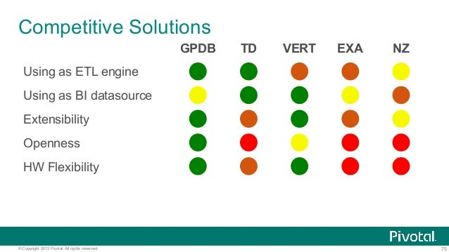 75© Copyright 2013 Pivotal. All rights reserved. Competitive Solutions GPDB TD VERT EXA NZ Using as ETL engine Using as BI...