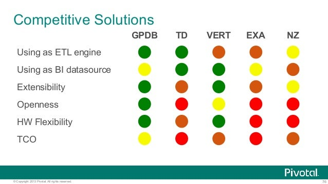 76© Copyright 2013 Pivotal. All rights reserved. Competitive Solutions GPDB TD VERT EXA NZ Using as ETL engine Using as BI...
