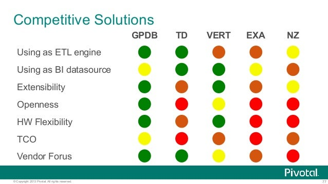 77© Copyright 2013 Pivotal. All rights reserved. Competitive Solutions GPDB TD VERT EXA NZ Using as ETL engine Using as BI...
