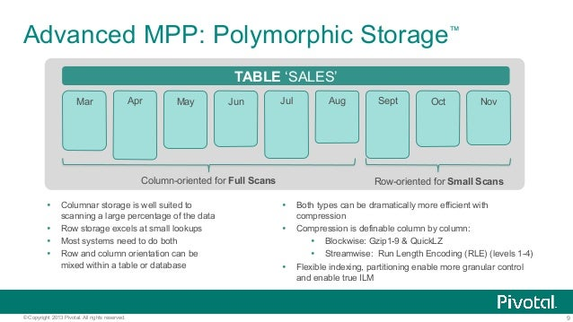 9© Copyright 2013 Pivotal. All rights reserved. Advanced MPP: Polymorphic Storage™ Ÿ Columnar storage is well suited to s...