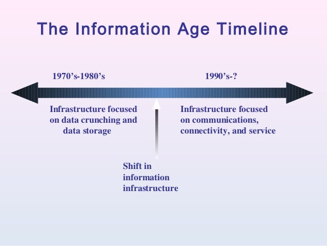 an introduction to the information age Introduction 12 chapter 1: how has the information age affected society  the information age may have received too much hype in the 1990s, but the benefits of the internet are undeniable the internet has made infor-mation more accessible than ever before, helped people to communicate more easily, and empowered individuals.