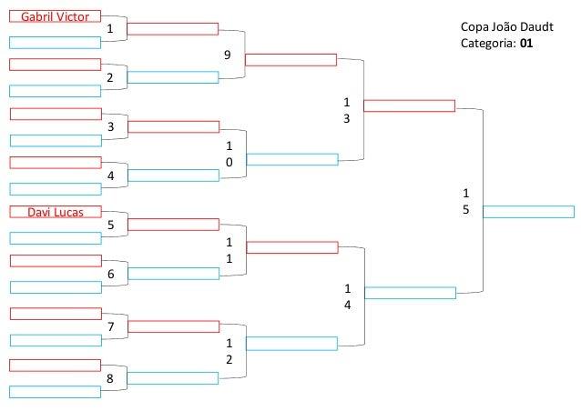 Davi Lucas 9 1 2 1 3 1 4 1 0 1 1 5 1 5 4 6 3 7 2 8 Gabril Victor 1 Copa João Daudt Categoria: 01
