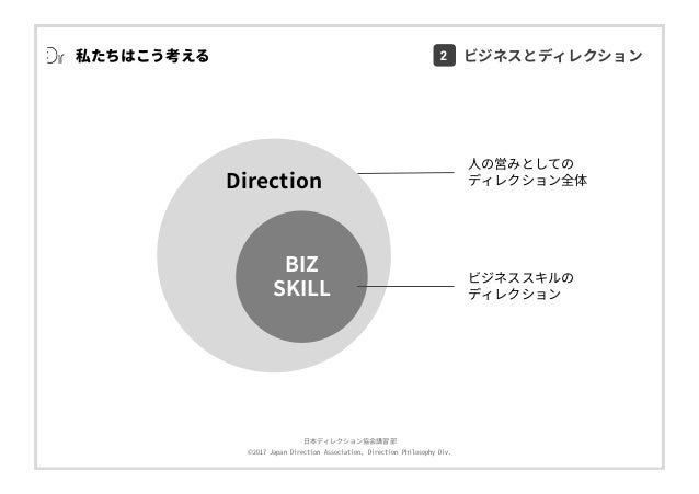 ⽇本ディレクション協会講習部 ©2017 Japan Direction Association, Direction Philosophy Div. 私たちはこう考える 2 ビジネスとディレクション BIZ SKILL Direction ⼈...
